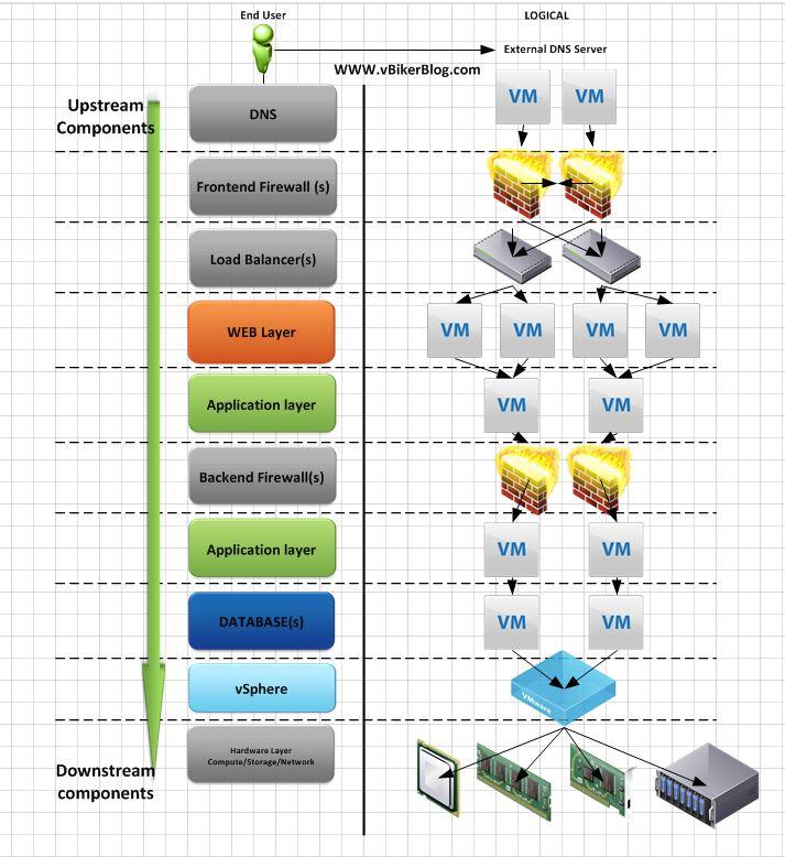 Vmware Application Dependencies And Entity Relationship Diagrams Mk2