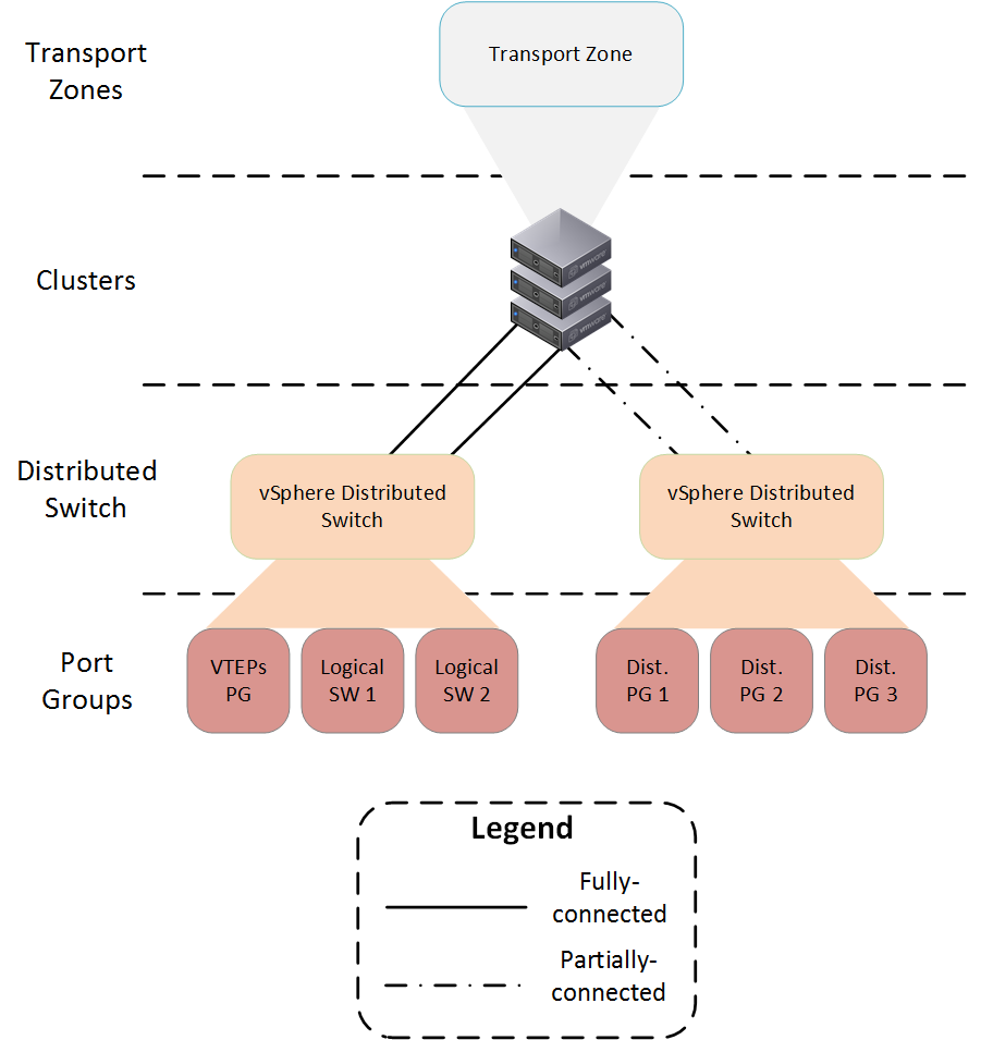 NSX05 journey to vcix nv part 3 transport zones, clusters and Single Pole Switch Wiring Diagram at bayanpartner.co