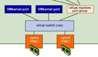 vsphere 6.5 enterprise application explication