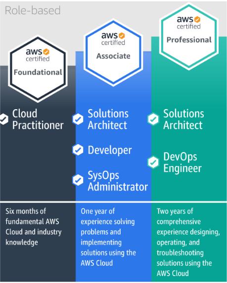 aws cloud practitioner test exam passed cert